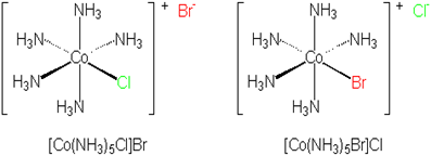 List various types of isomerism possible for coordination