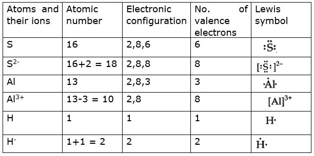 Write Lewis Symbols For The Following Atoms And Ions  S