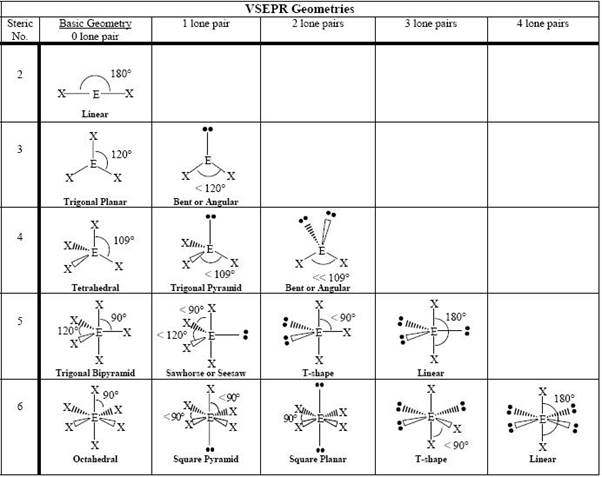 Discuss the shape of the following molecules using the ...