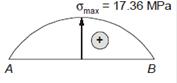 Description: Description: E:\Gate\SSC JE Mechanical Part 1\Made Easy Questions\04_SOM_BLok_files\image112.png