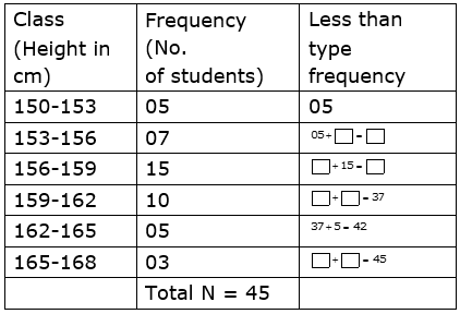 Q1 Complete the following cumulative frequency table: