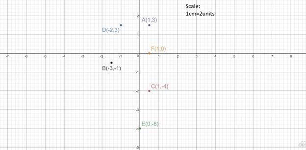 ex 3 3 q12 taking 0 5 cm as 1 unit  plot the following