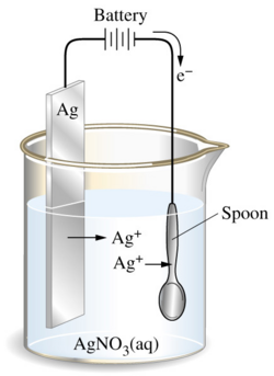 Collect information about electroplating  Make a list of articles in