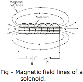 What is a solenoid? Compare the magnetic field produced by a
