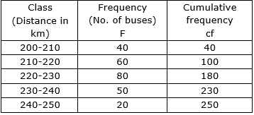 Misc 6 Q6 The distances covered by 250 public transport