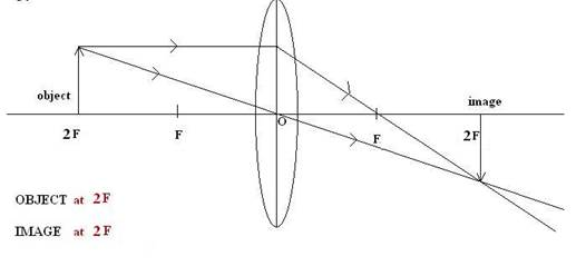 when the object is placed at c2 (2f) , then the rays coming from the object  parallel to the principal axis after refraction will pass through focus