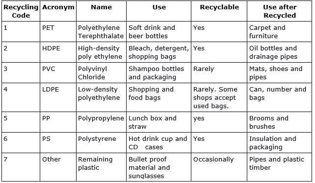 Prepare a chart which can explain recycling codes, full name