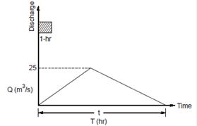 Description: E:\Gate\Gate-CE-Civil\11_Hydro-Irrigation_BLok_files\image001.png