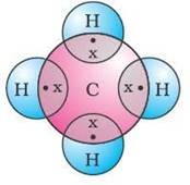 carbon and hydrogen thus share these electrons, so that carbon acquires  octet structure and hydrogen acquires duplet structure and become stable