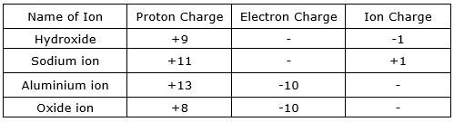 NCERT Exemplar Class 7 Maths Solutions Chapter 1 - Integer