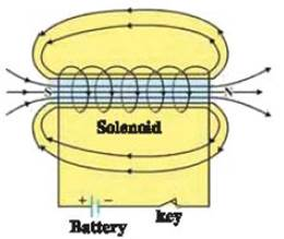 What is solenoid? Give the characteristics of magnet from