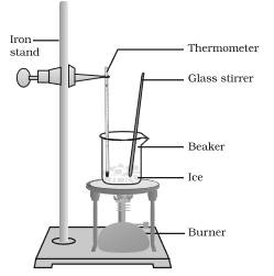 Describe an activity of determine the boiling point of water