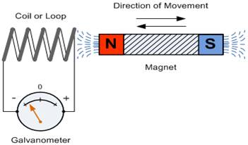 What is electromagnetic induction?