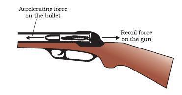 A gun of mass 3 kg fires a bullet of mass 30 g  The bullet takes