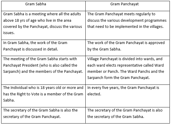 What is the difference between gram Sabha and gram panchayat?