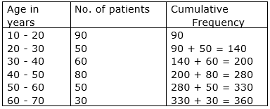 Q11 Following are the ages of 360 patients getting medical treatment