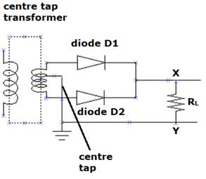 (a) a student wants to use two p-n junction diodes to convert alternating  current into direct current  draw the labelled circuit diagram she would  use and