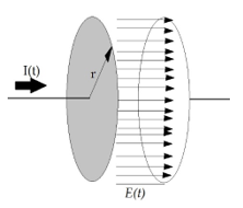 Considering the case of a parallel plate capacitor being