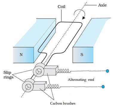 a draw a labeled diagram of ac generator derive the can i coil directly onto the iron cores
