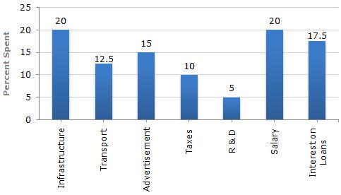 https://www.indiabix.com/_files/images/data-interpretation/bar-charts/15-1-6-1.png