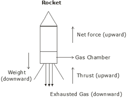 draw a diagram to show how a rocket engine provides a force to move Force Wiring Diagram