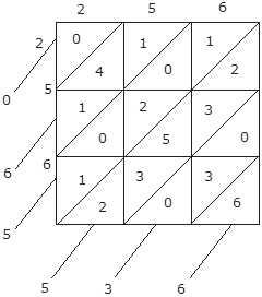 EX 3 C Q8 (256)^2 Find the value of each of the following