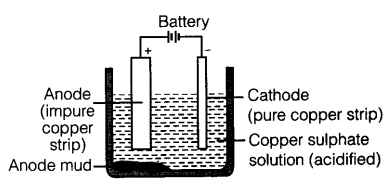 (i) given below are the steps for extraction of copper from its ore  write  the reaction involved  (a) roasting of copper (i) sulphide