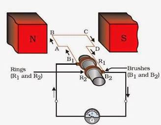 Describe the working of an AC generator with the help of a ... on