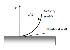 relationship between shear stress and pressure gradient